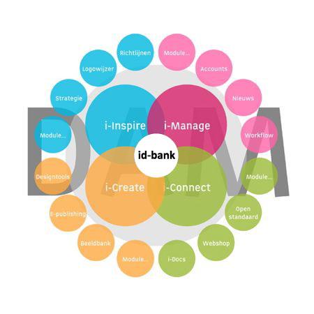 Componenten bank